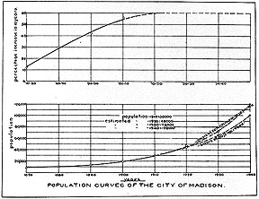 Chart of Madison Population Curve