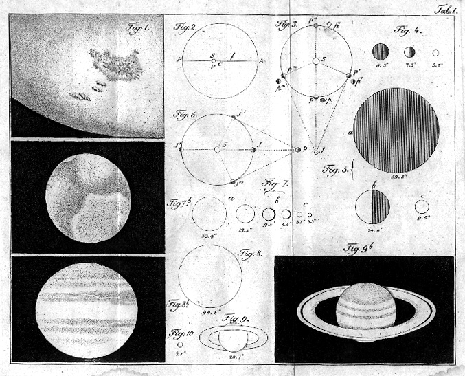 Ursin's figure of solar system, larger version.